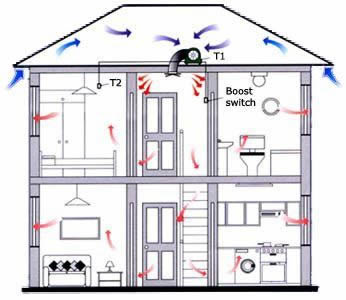 Diagram Showing The Airflow In A House, And How Condensation Can Be Avoided.